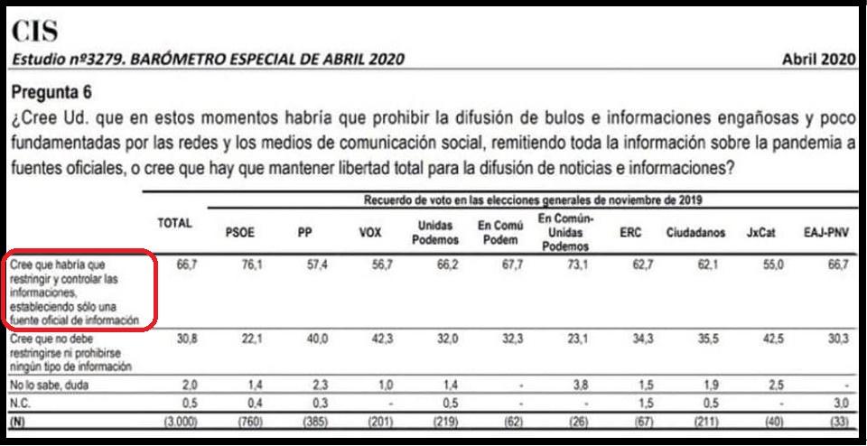 El CIS pregunta sobre los bulos y abre la puerta a la censura en España - copia